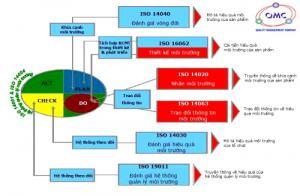 Hệ thống quản lý chất lượng ISO 9001:2008 (QM.9000)